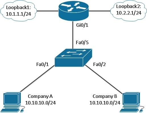 Как настроить виртуализацию маршрутизации VRF Lite на маршрутизаторе Cisco