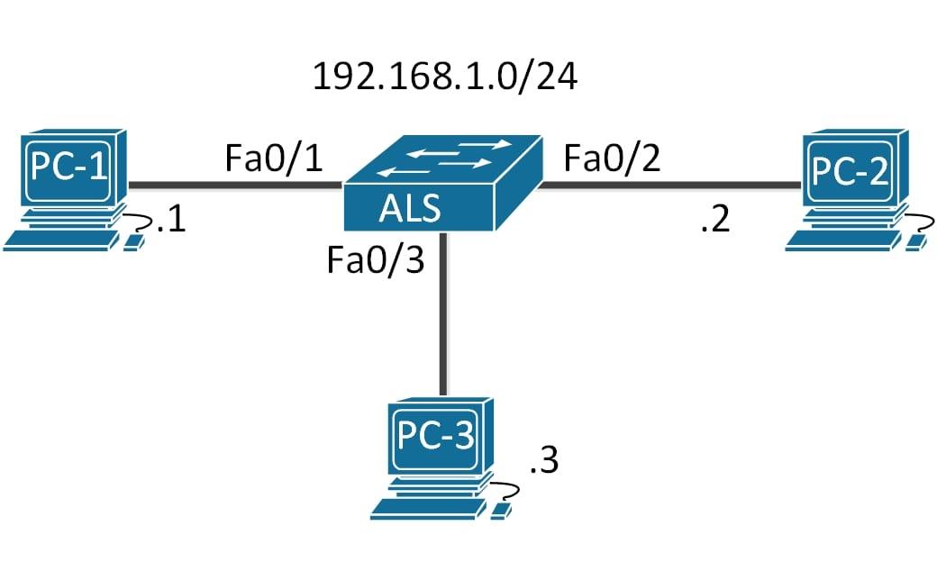 Как улучшить безопасность и настроить фильтрацию трафика внутри VLAN с помощью VACL