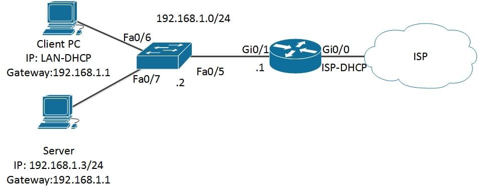 Как настроить Интернет на коммутаторе / маршрутизаторе Cisco для небольшой офисной сети